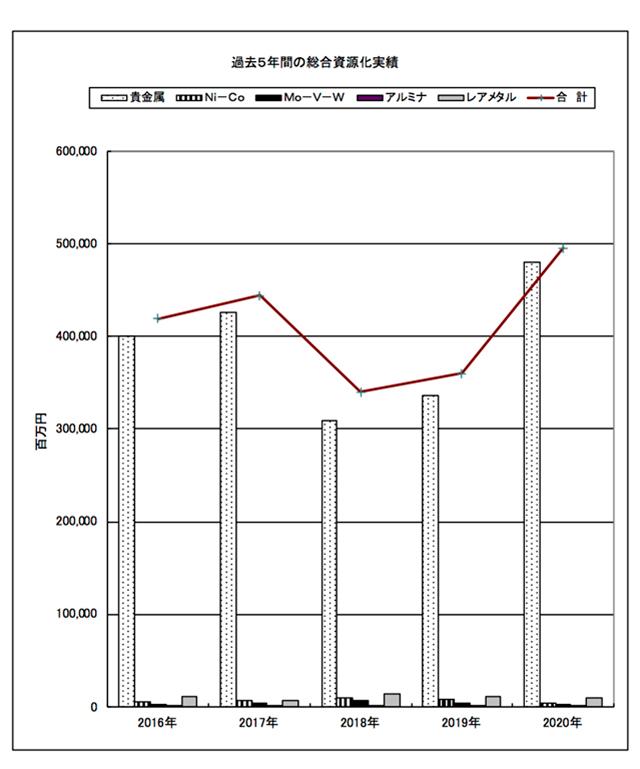 過去5年間の総合資源化実績